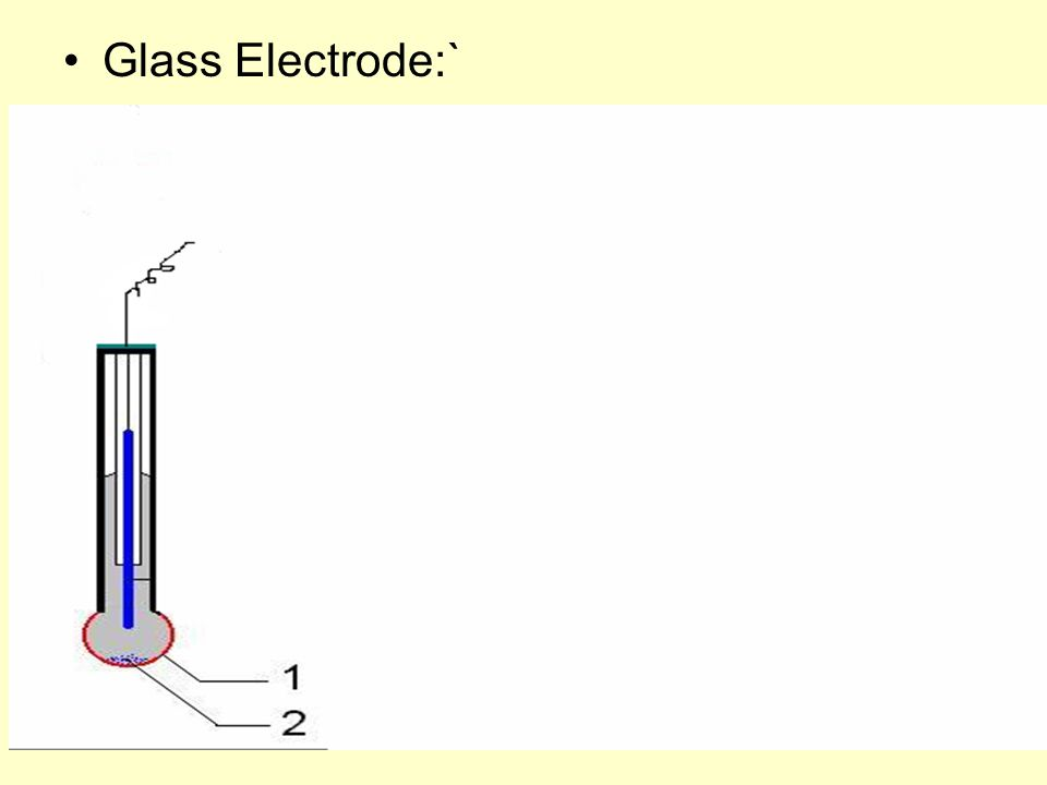 Glass Electrode:`