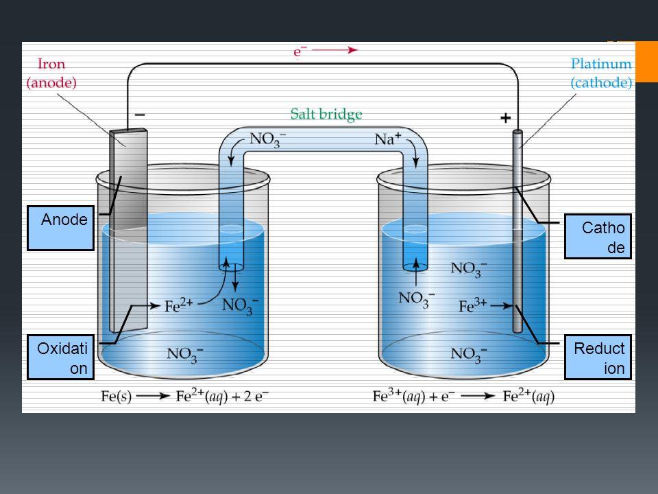 Anode Catho de Oxidati on Reduct ion
