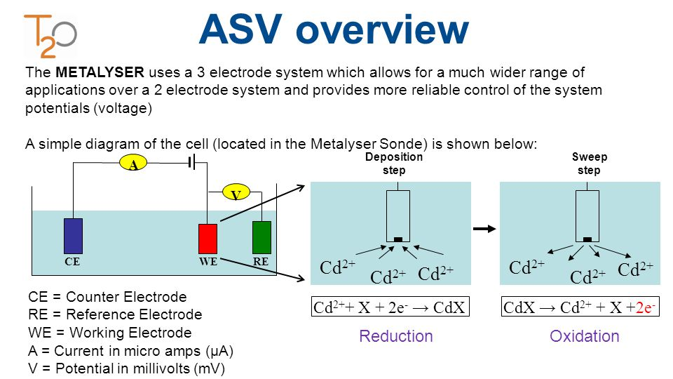 CE = Counter Electrode RE = Reference Electrode WE = Working Electrode A = Current in micro amps (µA) V = Potential in millivolts (mV) A V CE REWE CdX → Cd 2+ + X +2e - Cd 2+ + X + 2e - → CdX Cd 2+ The METALYSER uses a 3 electrode system which allows for a much wider range of applications over a 2 electrode system and provides more reliable control of the system potentials (voltage) A simple diagram of the cell (located in the Metalyser Sonde) is shown below: Deposition step Cd 2+ Sweep step Cd 2+ ASV overview ReductionOxidation