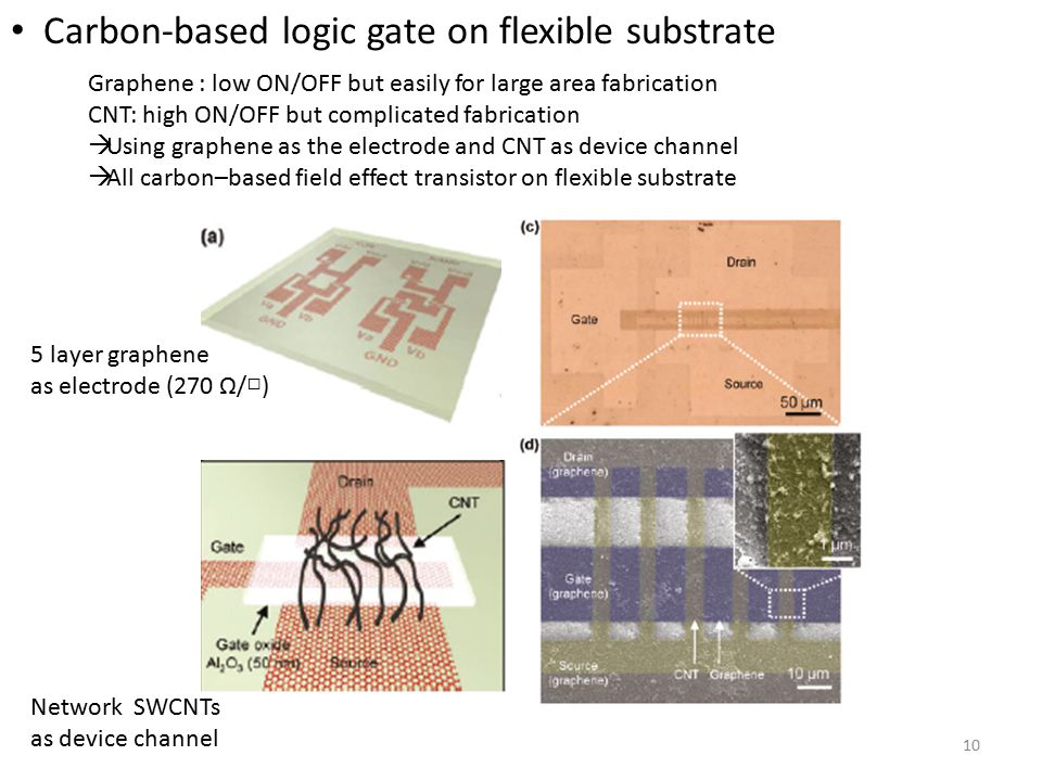 Carbon-based logic gate on flexible substrate 10 Graphene : low ON/OFF but easily for large area fabrication CNT: high ON/OFF but complicated fabrication  Using graphene as the electrode and CNT as device channel  All carbon–based field effect transistor on flexible substrate 5 layer graphene as electrode (270 Ω/□) Network SWCNTs as device channel