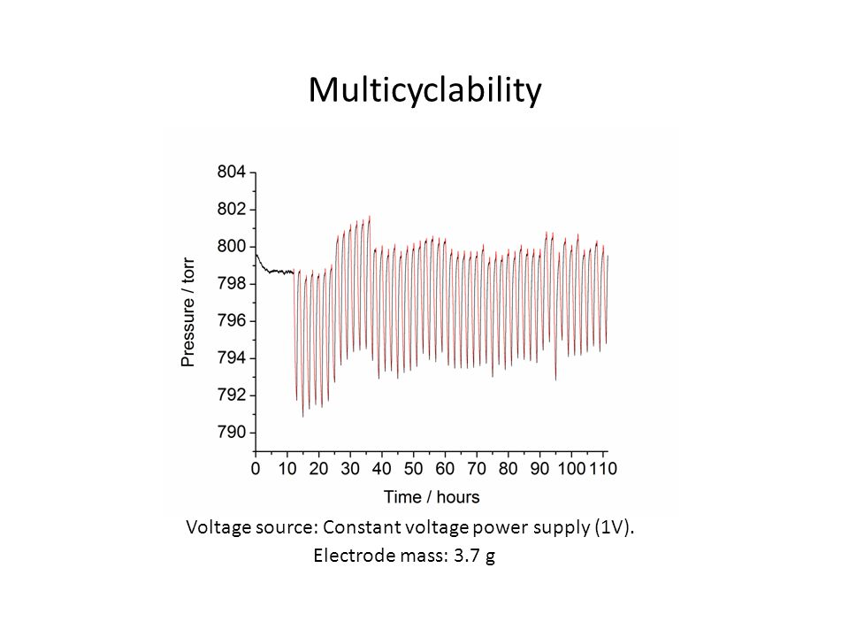 Multicyclability Voltage source: Constant voltage power supply (1V). Electrode mass: 3.7 g