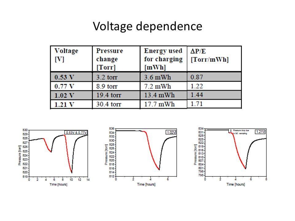 Voltage dependence