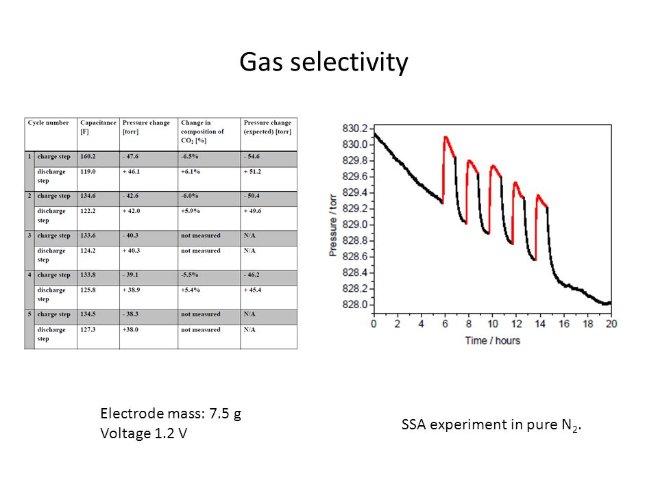 Gas selectivity Electrode mass: 7.5 g Voltage 1.2 V SSA experiment in pure N 2.