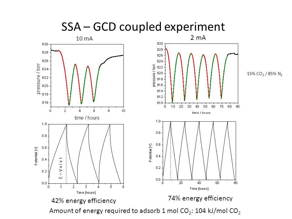 SSA – GCD coupled experiment 10 mA 2 mA 42% energy efficiency 74% energy efficiency Amount of energy required to adsorb 1 mol CO 2 : 104 kJ/mol CO 2 E = V x I x t 15% CO 2 / 85% N 2