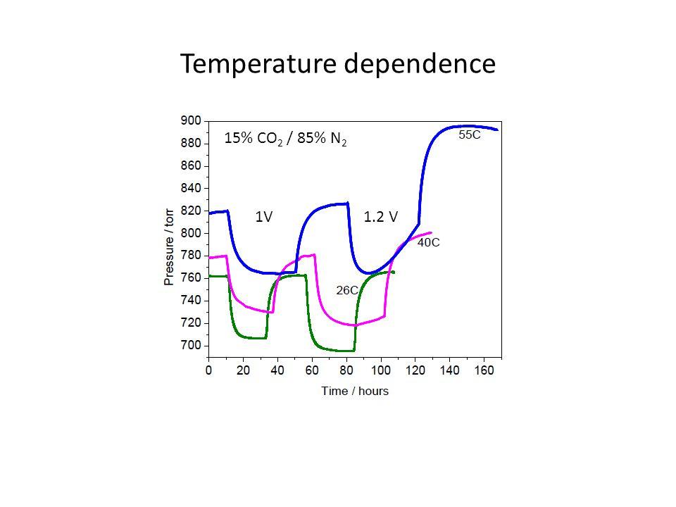 Temperature dependence 1V1.2 V 15% CO 2 / 85% N 2