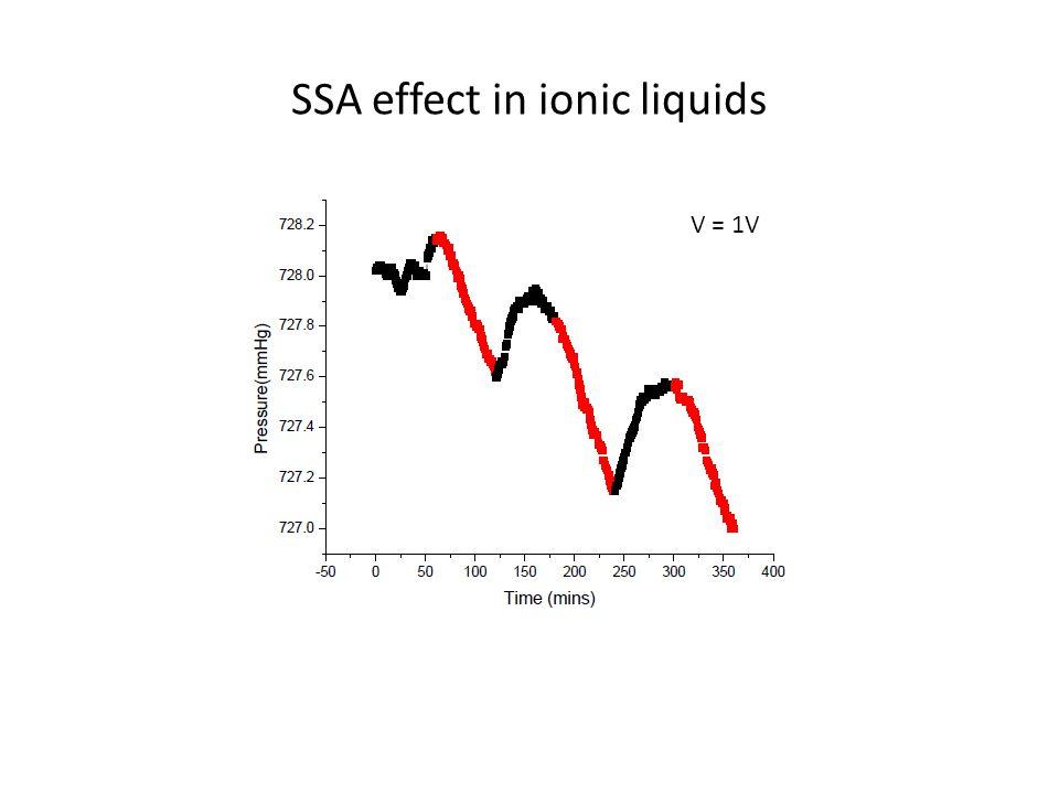 SSA effect in ionic liquids V = 1V