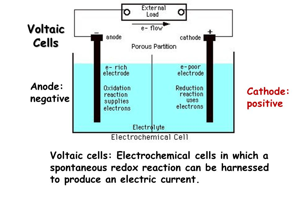 Voltaic Cells Voltaic cells: Electrochemical cells in which a spontaneous redox reaction can be harnessed to produce an electric current.