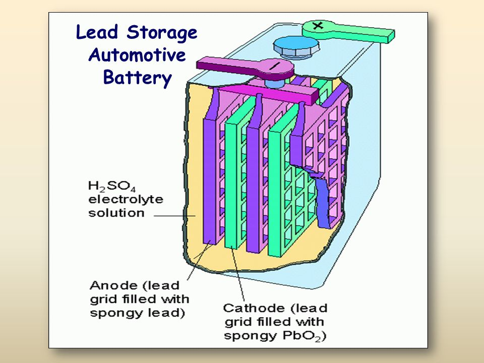 Lead Storage Automotive Battery