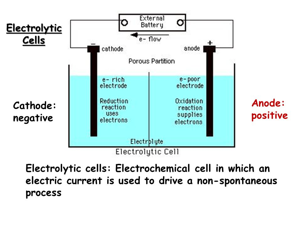 Electrolytic Cells Electrolytic cells: Electrochemical cell in which an electric current is used to drive a non-spontaneous process Cathode: negative Anode: positive