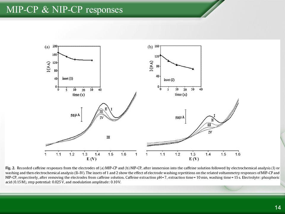 MIP-CP & NIP-CP responses 14