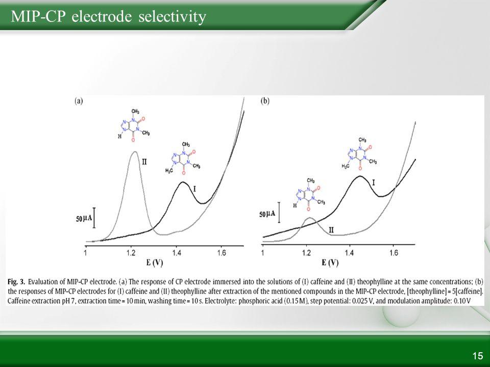 MIP-CP electrode selectivity 15