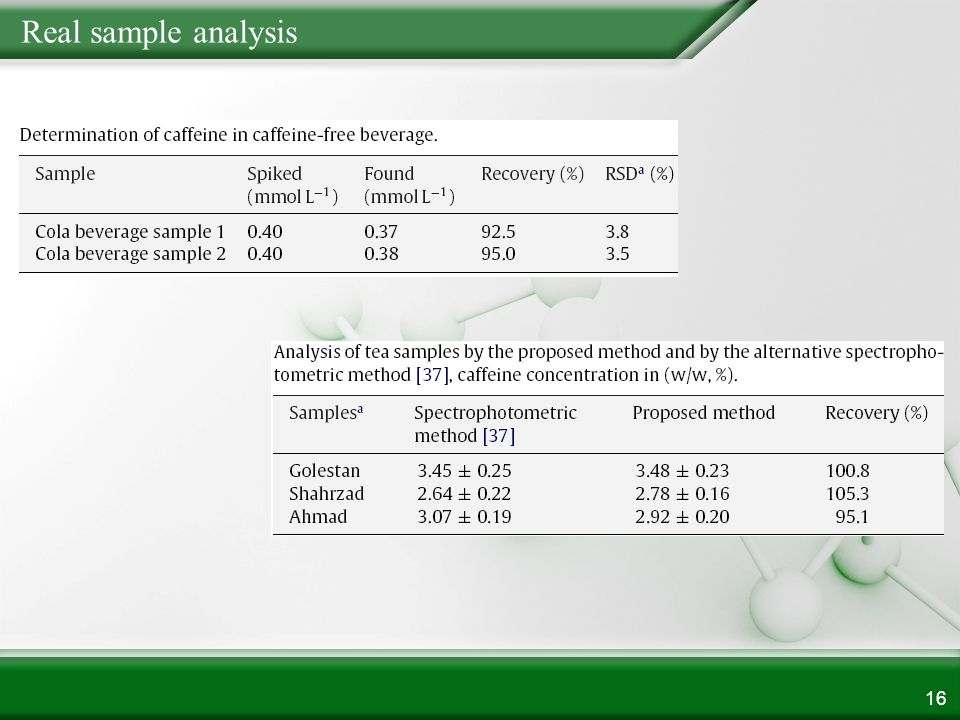Real sample analysis 16
