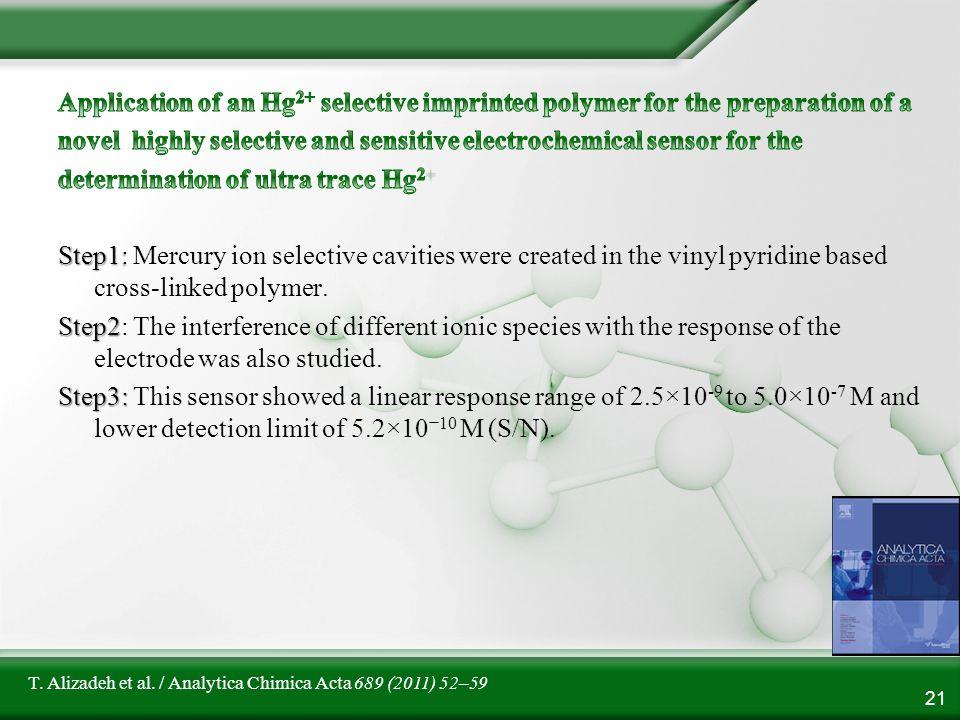 21 T. Alizadeh et al. / Analytica Chimica Acta 689 (2011) 52–59