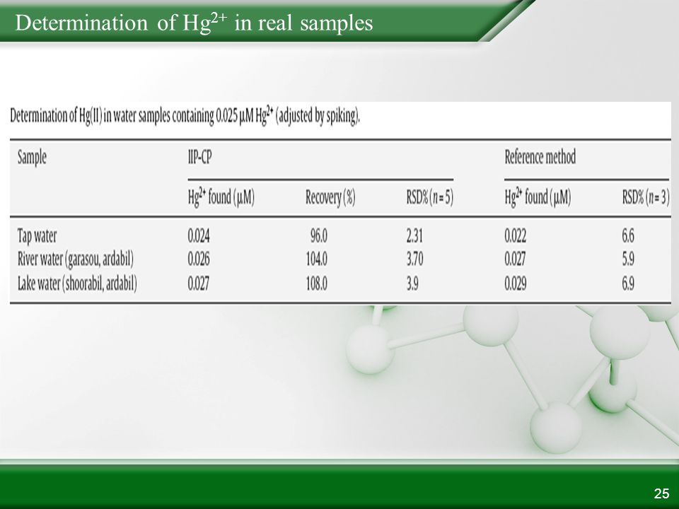 Determination of Hg 2+ in real samples 25