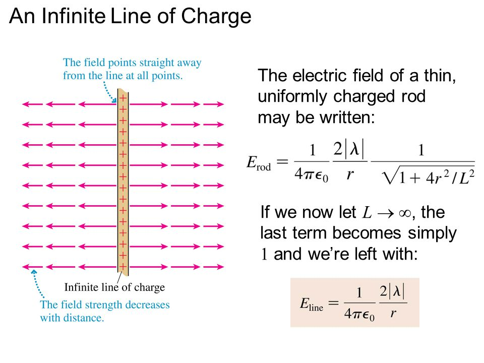 An Infinite Line of Charge The electric field of a thin, uniformly charged rod may be written: If we now let L  , the last term becomes simply 1 and