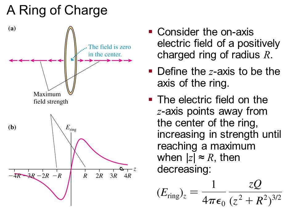A Ring of Charge  Consider the on-axis electric field of a positively charged ring of radius R.  Define the z -axis to be the axis of the ring.  Th