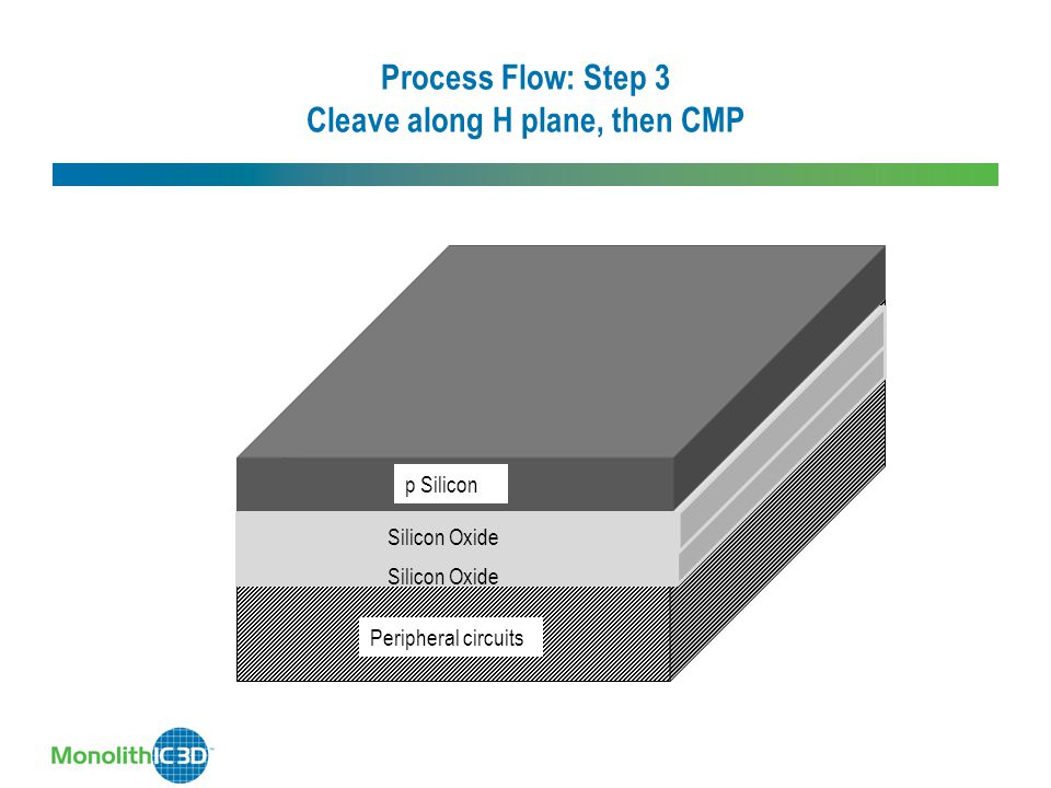 Process Flow: Step 3 Cleave along H plane, then CMP Silicon Oxide Peripheral circuits Silicon Oxide p Silicon Silicon Oxide Peripheral circuits