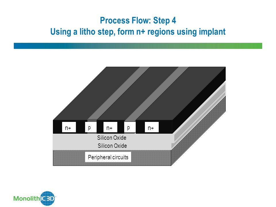 Process Flow: Step 4 Using a litho step, form n+ regions using implant Silicon Oxide Peripheral circuits Silicon Oxide p n+n+ n+n+ n+n+ p