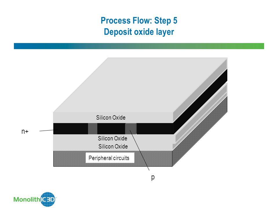 Process Flow: Step 5 Deposit oxide layer Silicon Oxide Peripheral circuits Silicon Oxide n+ p