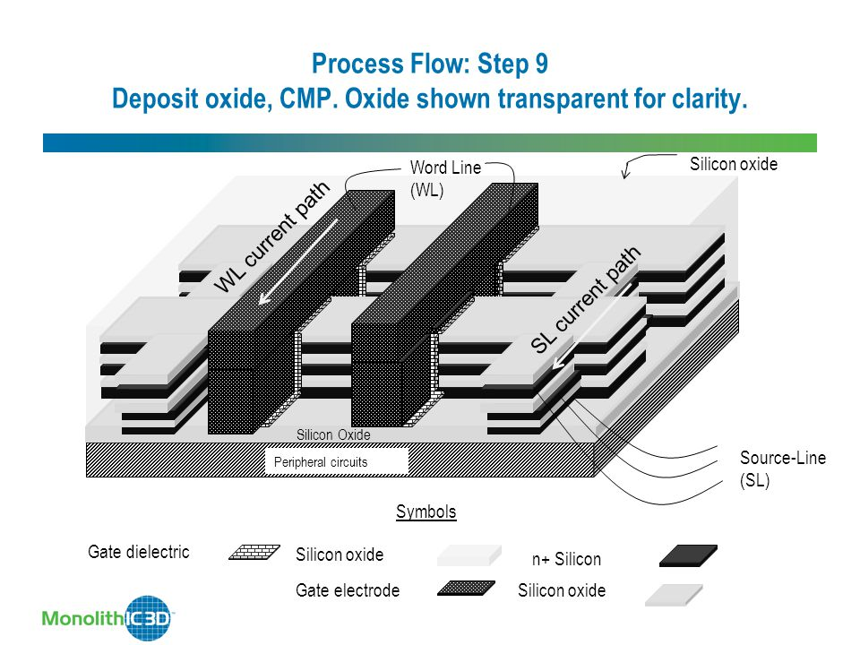 Process Flow: Step 9 Deposit oxide, CMP.Oxide shown transparent for clarity.