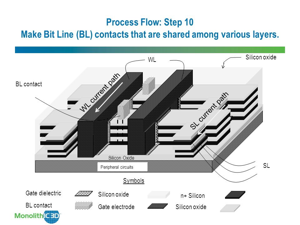 Process Flow: Step 10 Make Bit Line (BL) contacts that are shared among various layers. Silicon Oxide Peripheral circuits Silicon Oxide 06 Silicon oxi