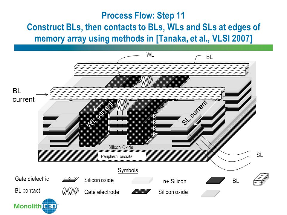 Process Flow: Step 11 Construct BLs, then contacts to BLs, WLs and SLs at edges of memory array using methods in [Tanaka, et al., VLSI 2007] Silicon O