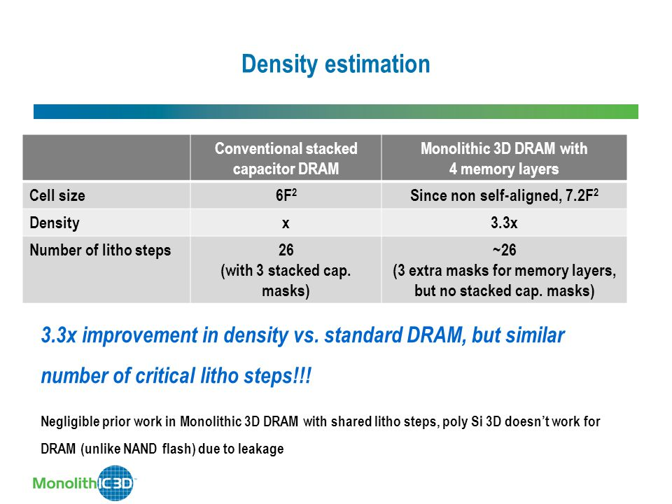 Density estimation Conventional stacked capacitor DRAM Monolithic 3D DRAM with 4 memory layers Cell size6F 2 Since non self-aligned, 7.2F 2 Densityx3.