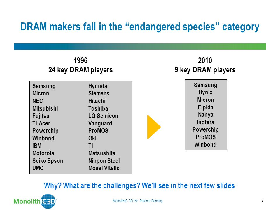 "DRAM makers fall in the ""endangered species"" category Why? What are the challenges? We'll see in the next few slides MonolithIC 3D Inc. Patents Pendin"
