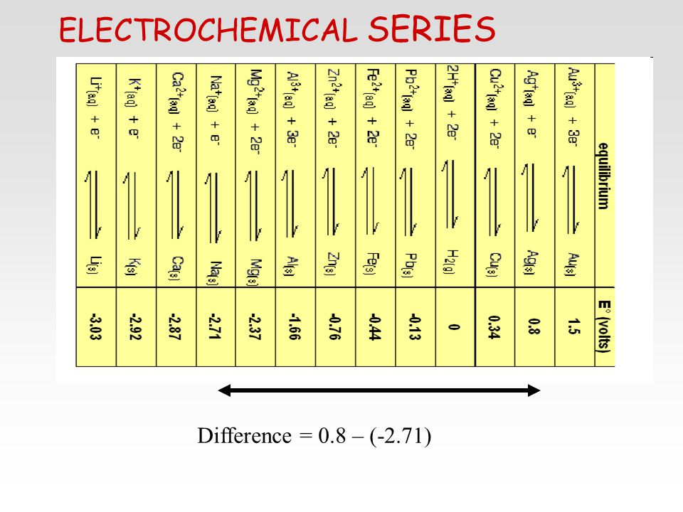 ELECTROCHEMICAL SERIES Difference = 0.8 – (-2.71)
