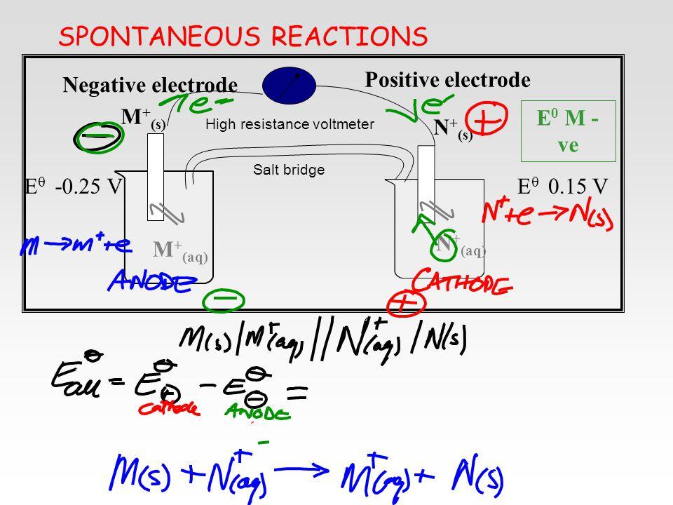 SPONTANEOUS REACTIONS N + (aq) N + (s) Positive electrode M + (aq) M + (s) Negative electrode Salt bridge High resistance voltmeter E 0 M - ve E  0.1