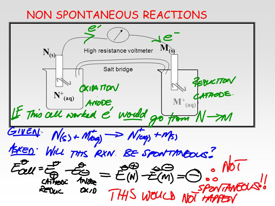 NON SPONTANEOUS REACTIONS N + (aq) N (s) M + (aq) M (s) Salt bridge High resistance voltmeter N + (aq)