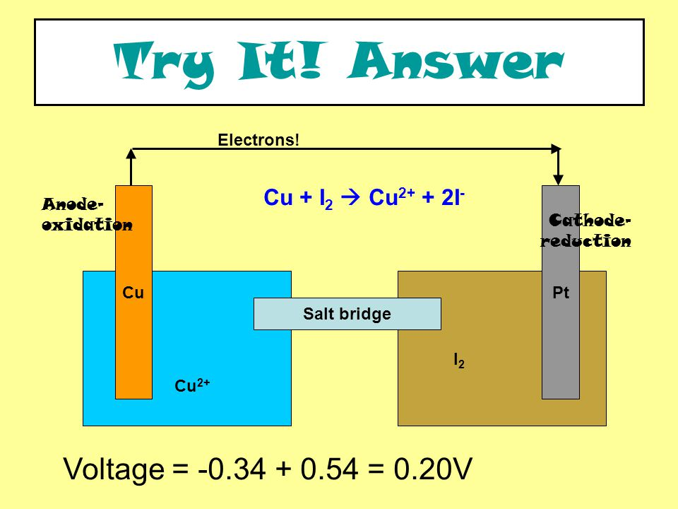 PtCu Cu + I 2  Cu 2+ + 2I - Electrons. Try It.