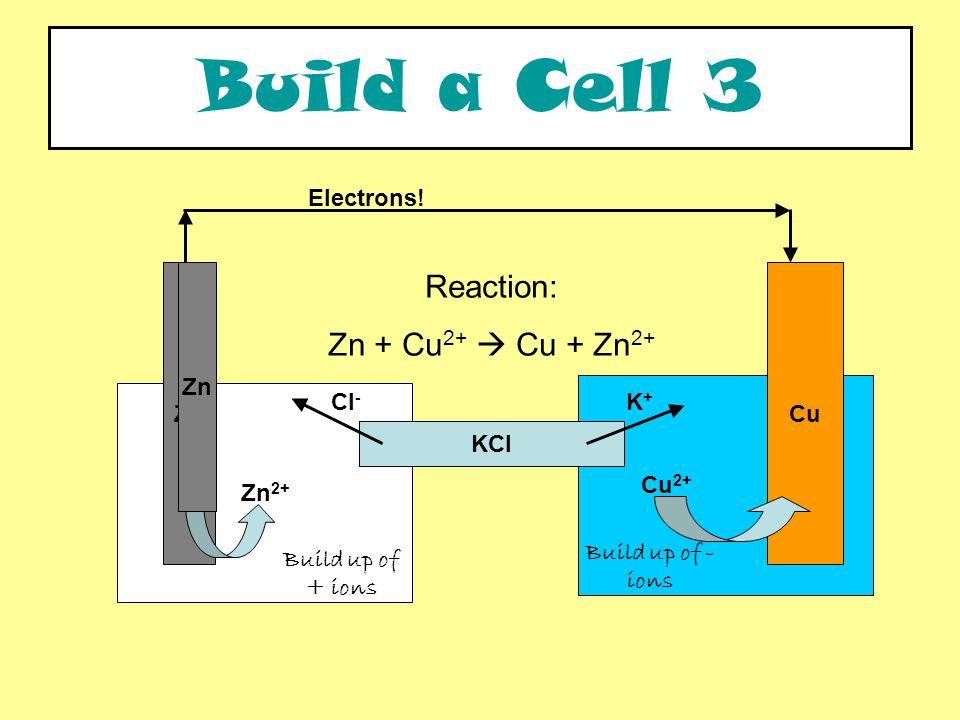 Zn 2+ CuZn Reaction: Zn + Cu 2+  Cu + Zn 2+ Electrons.