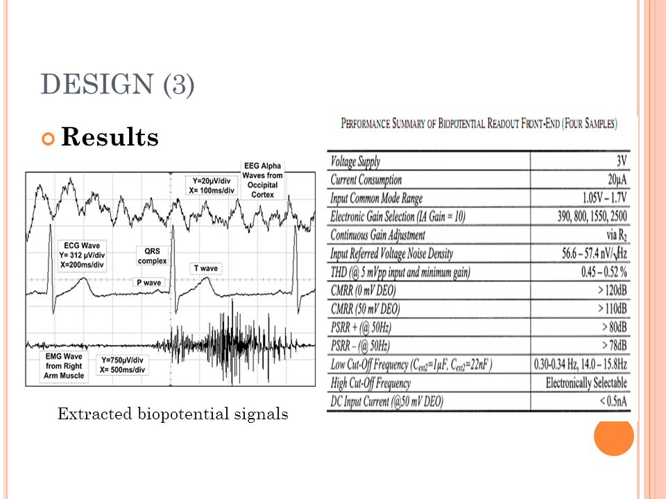 DESIGN (3) Results Extracted biopotential signals