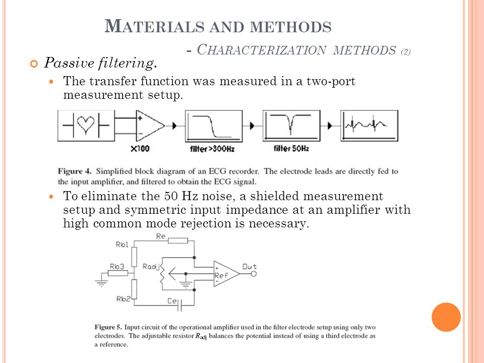M ATERIALS AND METHODS - C HARACTERIZATION METHODS (2) Passive filtering. The transfer function was measured in a two-port measurement setup. To elimi