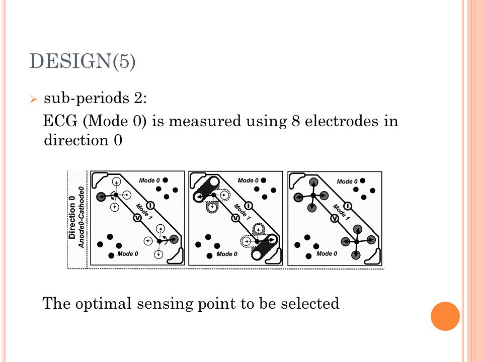 DESIGN(5)  sub-periods 2: ECG (Mode 0) is measured using 8 electrodes in direction 0 The optimal sensing point to be selected