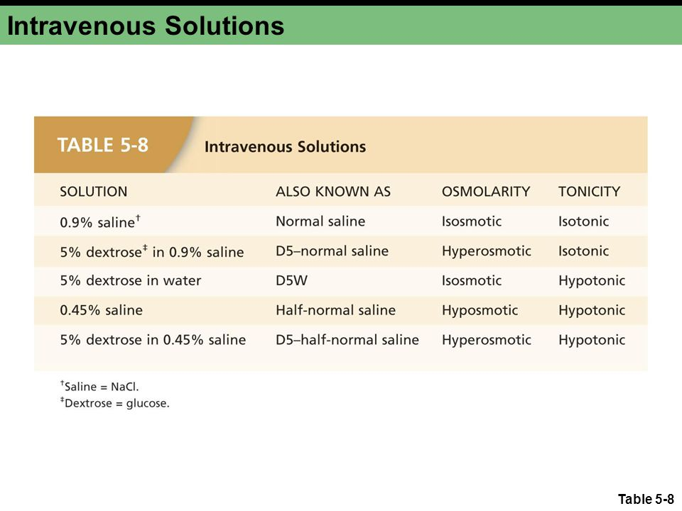 Table 5-8 Intravenous Solutions