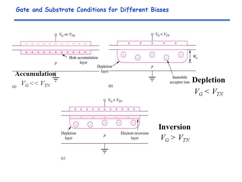 Gate and Substrate Conditions for Different Biases Accumulation V G << V TN Depletion V G < V TN Inversion V G > V TN