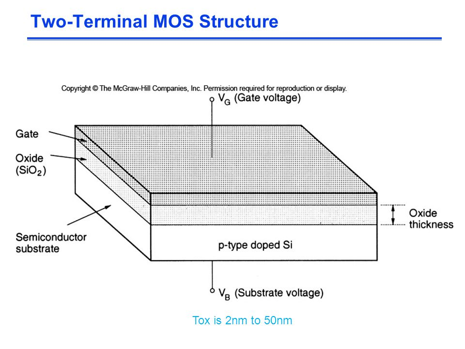 Two-Terminal MOS Structure Tox is 2nm to 50nm