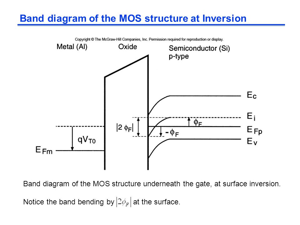 Band diagram of the MOS structure at Inversion Band diagram of the MOS structure underneath the gate, at surface inversion. Notice the band bending by