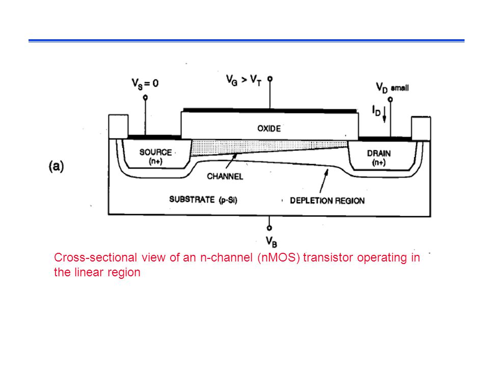 Cross-sectional view of an n-channel (nMOS) transistor operating in the linear region