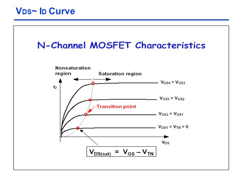 V DS ~ I D Curve