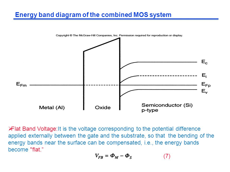 Energy band diagram of the combined MOS system  Flat Band Voltage:It is the voltage corresponding to the potential difference applied externally betw