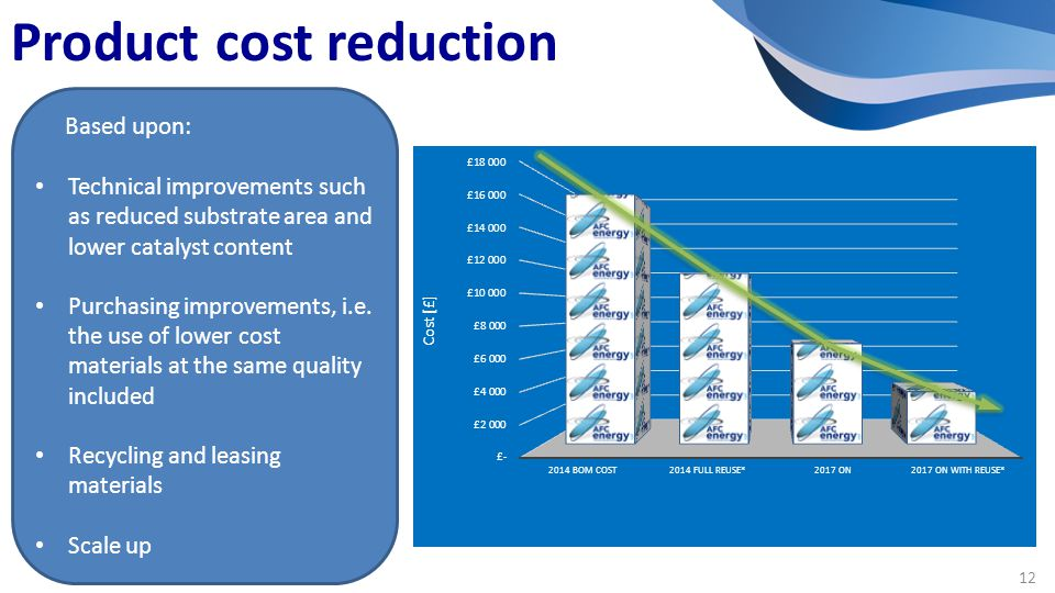 Product cost reduction Based upon: Technical improvements such as reduced substrate area and lower catalyst content Purchasing improvements, i.e.