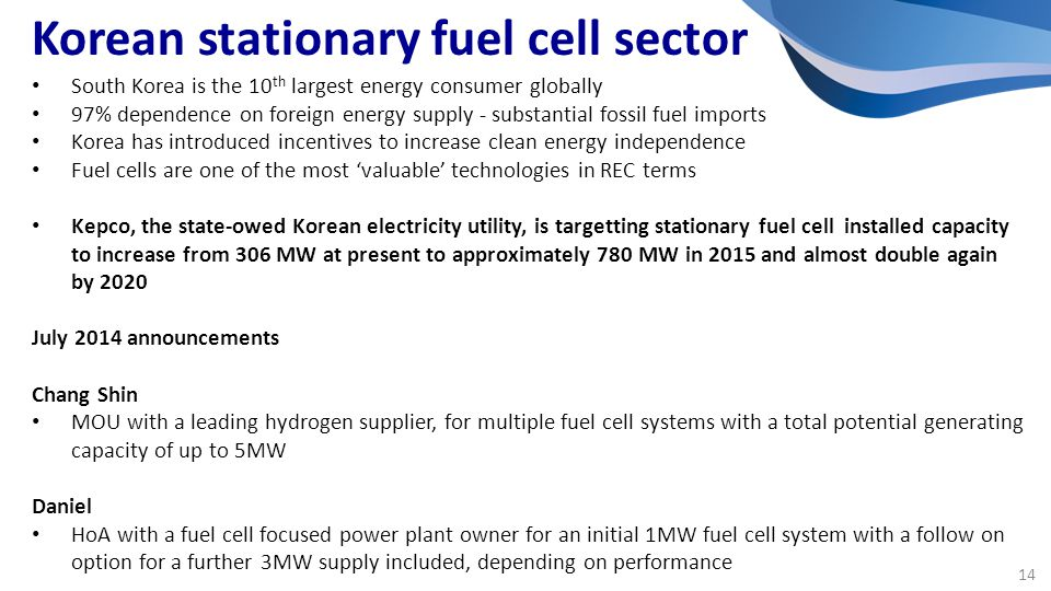 South Korea is the 10 th largest energy consumer globally 97% dependence on foreign energy supply - substantial fossil fuel imports Korea has introduced incentives to increase clean energy independence Fuel cells are one of the most 'valuable' technologies in REC terms Kepco, the state-owed Korean electricity utility, is targetting stationary fuel cell installed capacity to increase from 306 MW at present to approximately 780 MW in 2015 and almost double again by 2020 July 2014 announcements Chang Shin MOU with a leading hydrogen supplier, for multiple fuel cell systems with a total potential generating capacity of up to 5MW Daniel HoA with a fuel cell focused power plant owner for an initial 1MW fuel cell system with a follow on option for a further 3MW supply included, depending on performance Korean stationary fuel cell sector 14