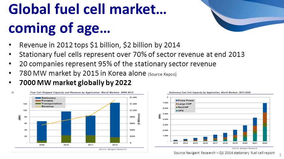 Revenue in 2012 tops $1 billion, $2 billion by 2014 Stationary fuel cells represent over 70% of sector revenue at end 2013 20 companies represent 95% of the stationary sector revenue 780 MW market by 2015 in Korea alone (Source Kepco) 7000 MW market globally by 2022 Global fuel cell market… coming of age… Source Navigant Research – Q1 2014 stationary fuel cell report 3