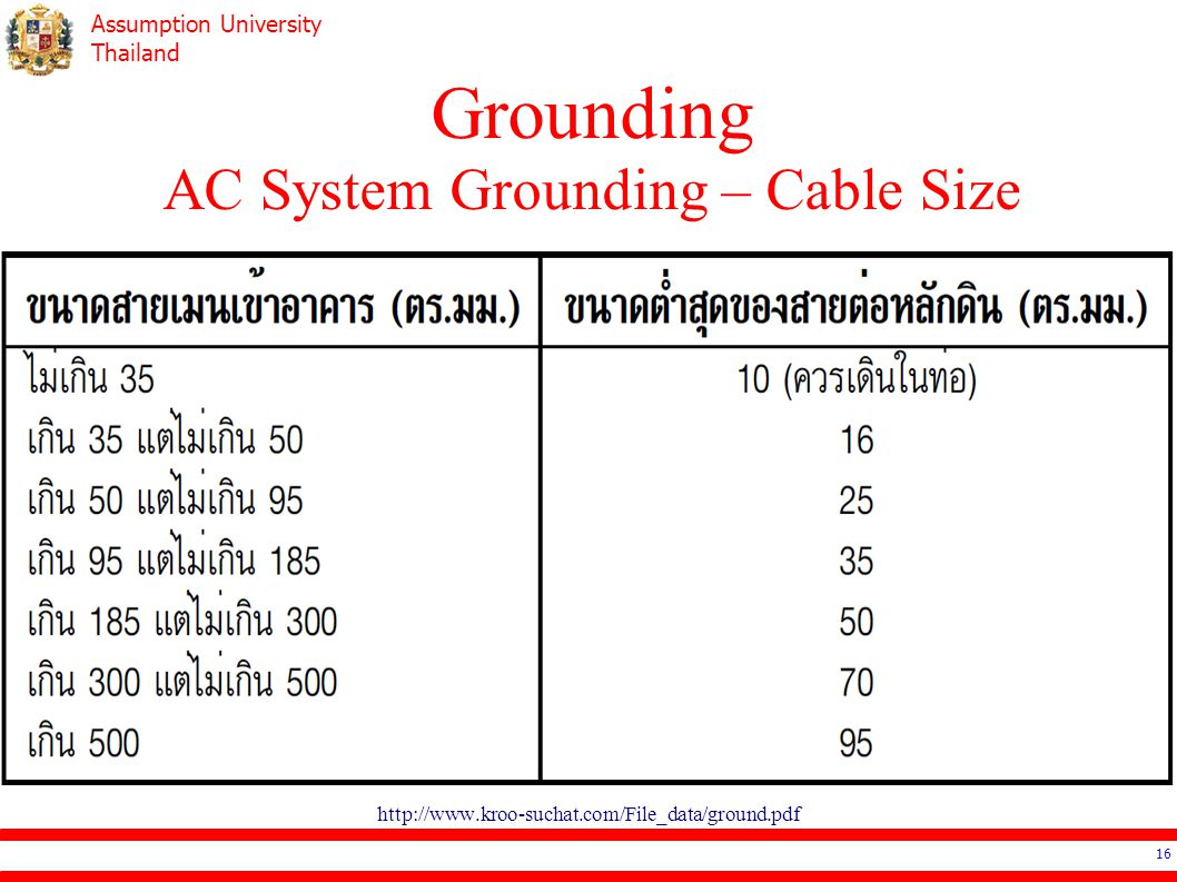 Assumption University Thailand Grounding AC System Grounding – Cable Size 16 http://www.kroo-suchat.com/File_data/ground.pdf