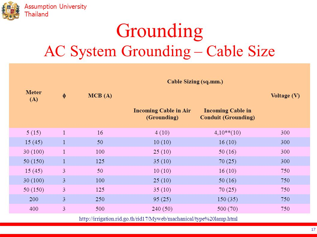 Assumption University Thailand Grounding AC System Grounding – Cable Size 17 http://irrigation.rid.go.th/rid17/Myweb/machanical/type%20lamp.html Meter