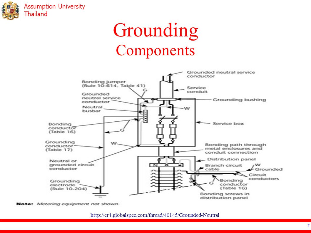 Assumption University Thailand Grounding Electrode System Earth 28 Refered as 0 Deeper in the ground (more humidity)  lower resistance Good for make the reference voltage as 0 ** not capable enough to conduct high current