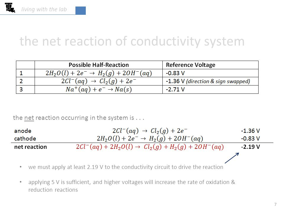 7 living with the lab the net reaction of conductivity system the net reaction occurring in the system is...
